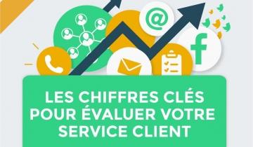 Le Baromètre 2018 des KPIs des Services Clients est sorti...